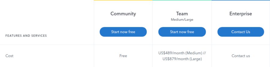 Contentful Pricing
